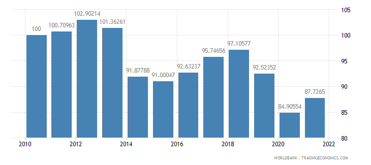 chile real effective exchange rate index 2000  100 wb data