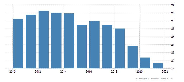chile regulatory quality percentile rank wb data