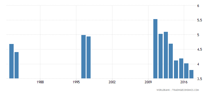 chile repetition rate in grade 1 of lower secondary general education female percent wb data