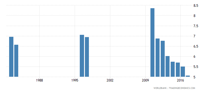chile repetition rate in grade 1 of lower secondary general education male percent wb data
