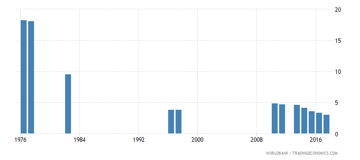 chile repetition rate in grade 1 of primary education female percent wb data