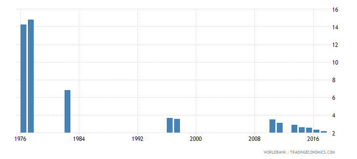 chile repetition rate in grade 2 of primary education female percent wb data