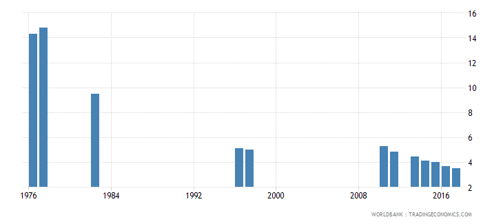 chile repetition rate in grade 2 of primary education male percent wb data