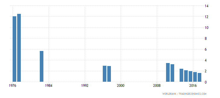 chile repetition rate in grade 3 of primary education female percent wb data