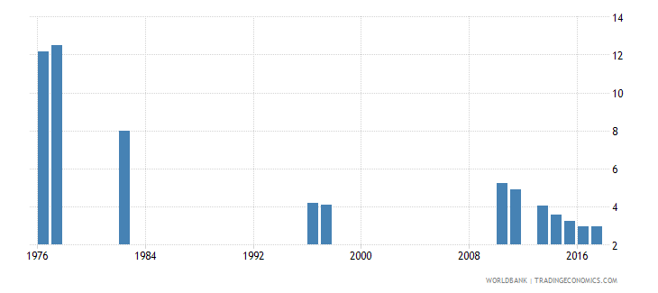 chile repetition rate in grade 3 of primary education male percent wb data