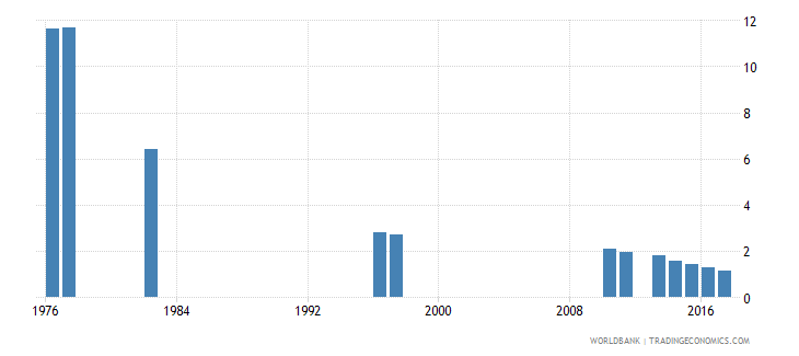 chile repetition rate in grade 4 of primary education female percent wb data