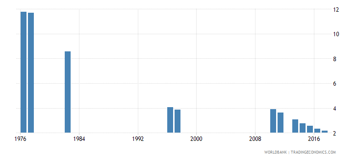 chile repetition rate in grade 4 of primary education male percent wb data