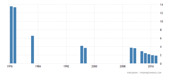 chile repetition rate in grade 5 of primary education female percent wb data