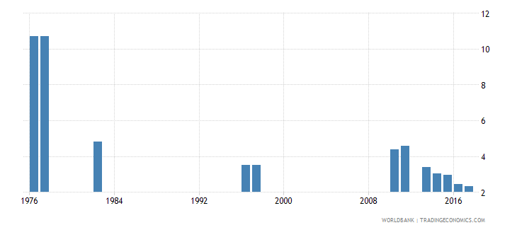 chile repetition rate in grade 6 of primary education female percent wb data