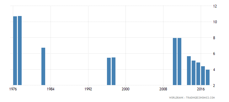 chile repetition rate in grade 6 of primary education male percent wb data