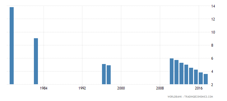 chile repetition rate in primary education all grades male percent wb data
