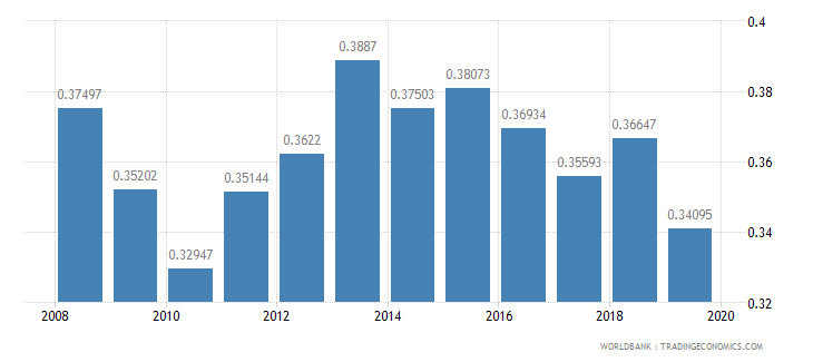 chile research and development expenditure percent of gdp wb data