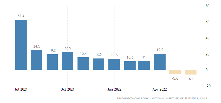 Chile Retail Sales YoY