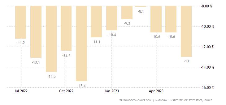 Chile Retail Sales YoY