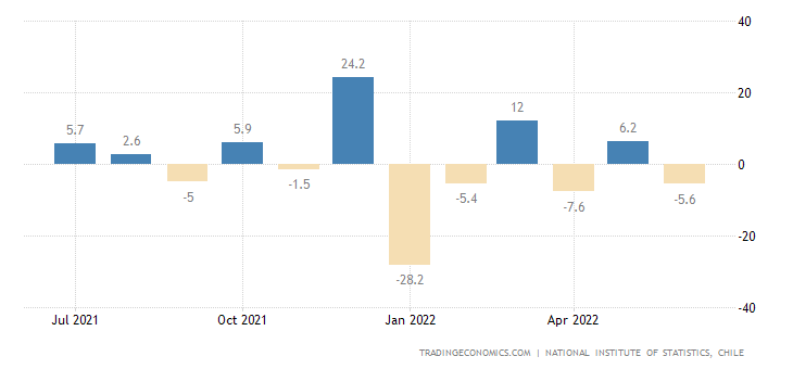 Chile Retail Sales MoM