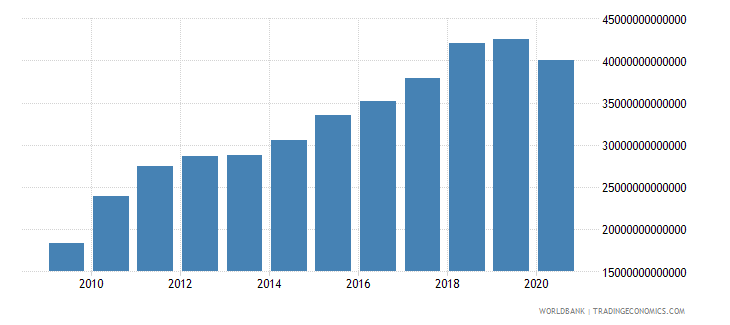 chile revenue excluding grants current lcu wb data