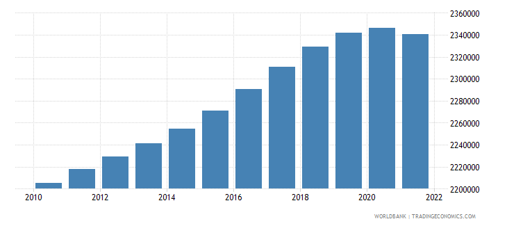 chile rural population wb data