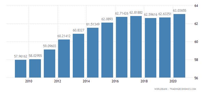 chile school enrollment primary private percent of total primary wb data