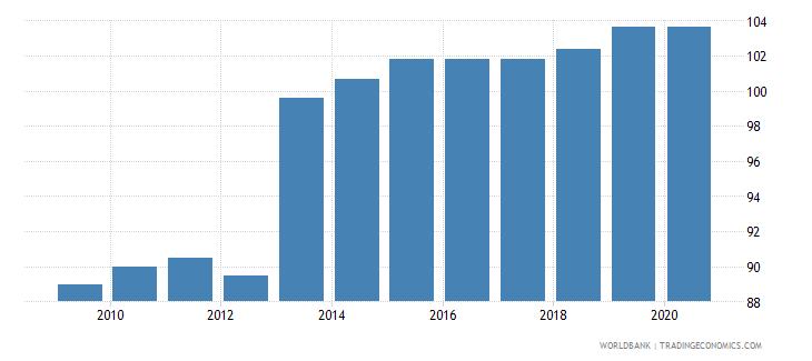 chile school enrollment secondary percent gross wb data