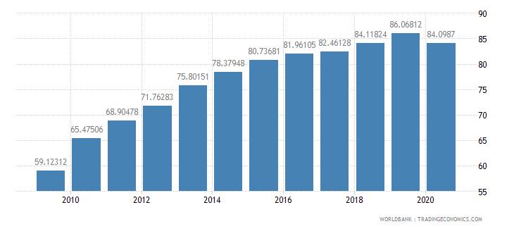chile school enrollment tertiary male percent gross wb data