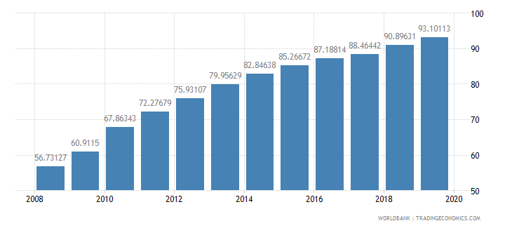 chile school enrollment tertiary percent gross wb data