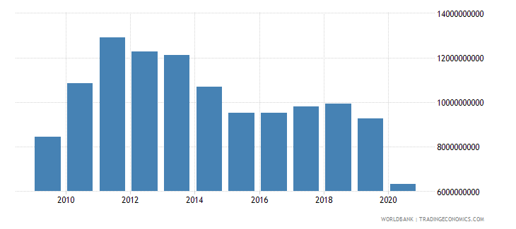 chile service exports bop us dollar wb data