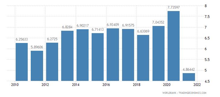 chile social contributions percent of revenue wb data