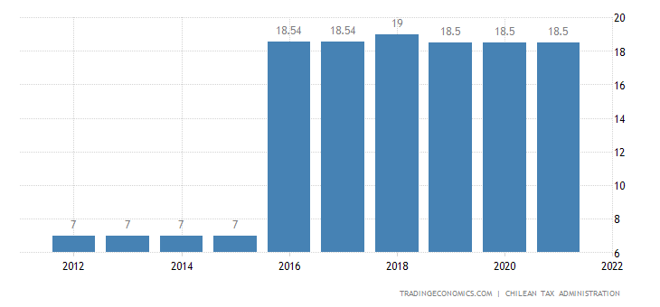 Chile Social Security Rate For Employees