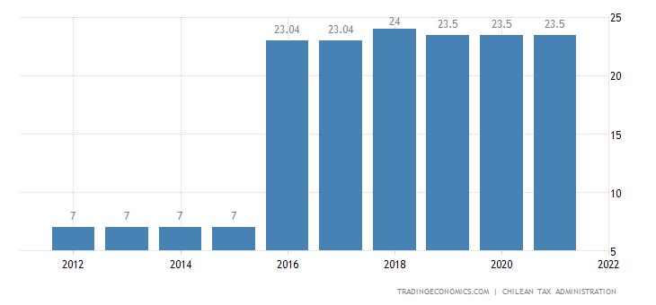 Chile Social Security Rate