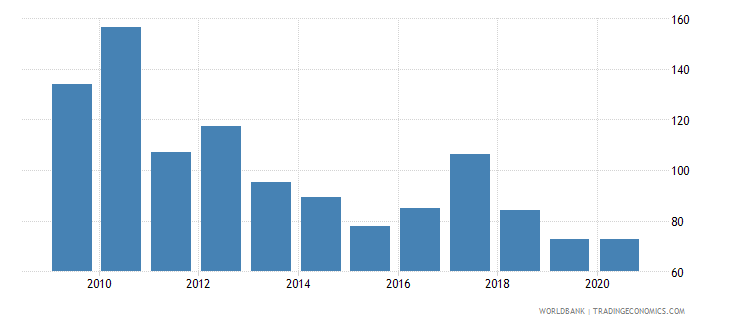 chile stock market capitalization to gdp percent wb data