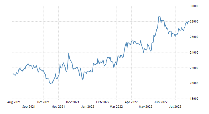 Chile Stock Market (IGPA)