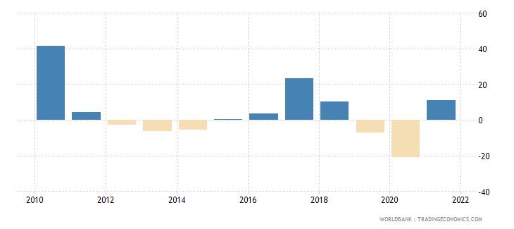 chile stock market return percent year on year wb data