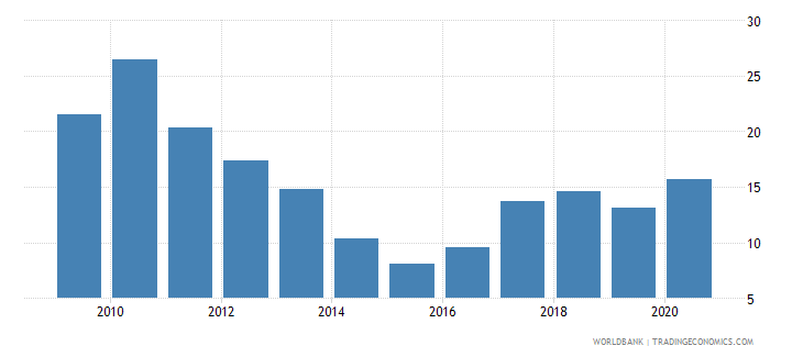 chile stock market total value traded to gdp percent wb data