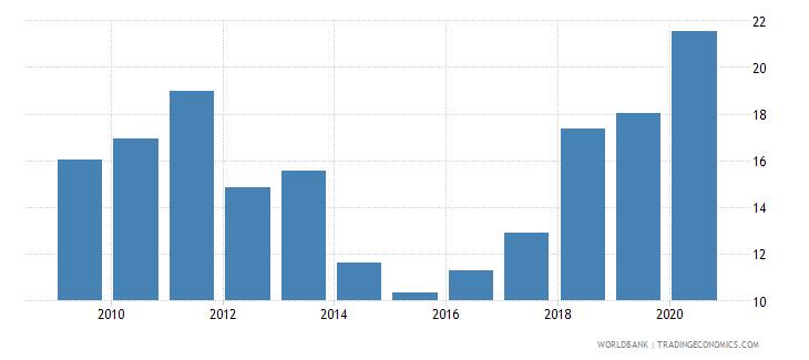 chile stock market turnover ratio percent wb data