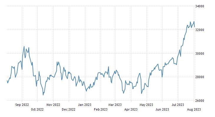 Chile Stock Market (IGPA)