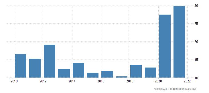 chile stock price volatility wb data