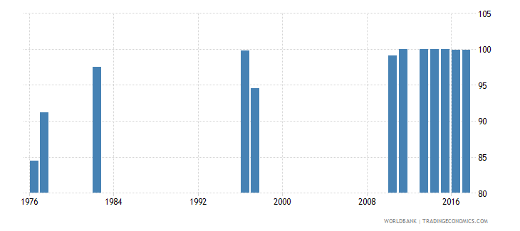 chile survival rate to grade 4 of primary education female percent wb data