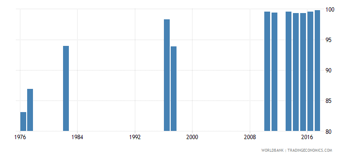 chile survival rate to grade 4 of primary education male percent wb data