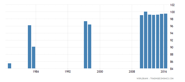 chile survival rate to the last grade of lower secondary general education female percent wb data