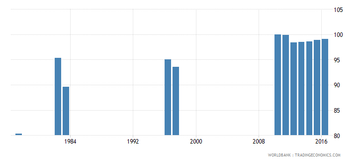chile survival rate to the last grade of lower secondary general education male percent wb data