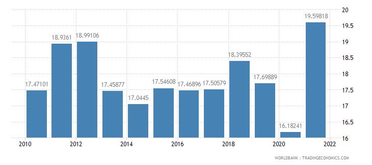 chile tax revenue percent of gdp wb data