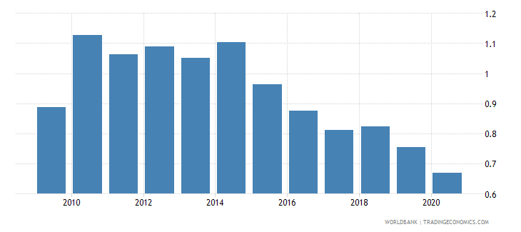 chile taxes on international trade percent of revenue wb data