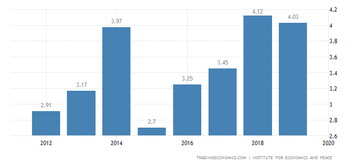 Chile Terrorism Index
