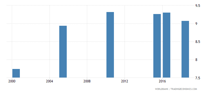 chile total alcohol consumption per capita liters of pure alcohol projected estimates 15 years of age wb data