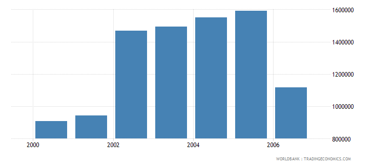 chile total businesses registered number wb data