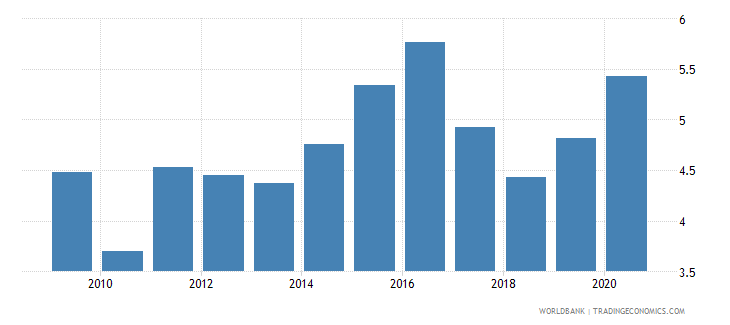 chile total reserves in months of imports wb data