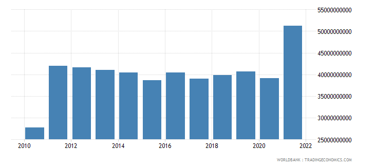 chile total reserves minus gold us dollar wb data