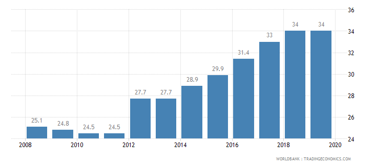 chile total tax rate percent of profit wb data