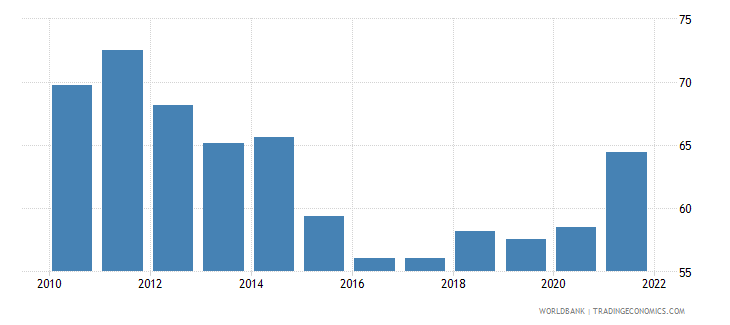 chile trade percent of gdp wb data