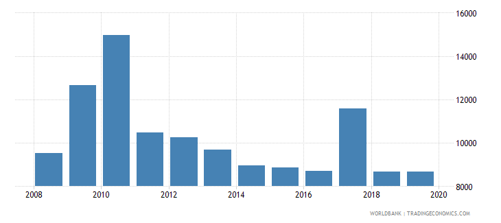 chile trademark applications direct nonresident wb data